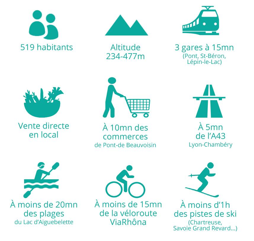 Avressieux, quelques chiffres : autoroute, vélo, ski, lac, commerces